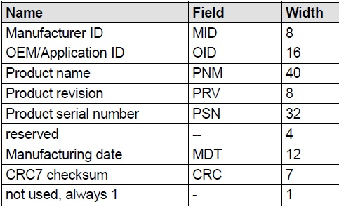 cid register fields