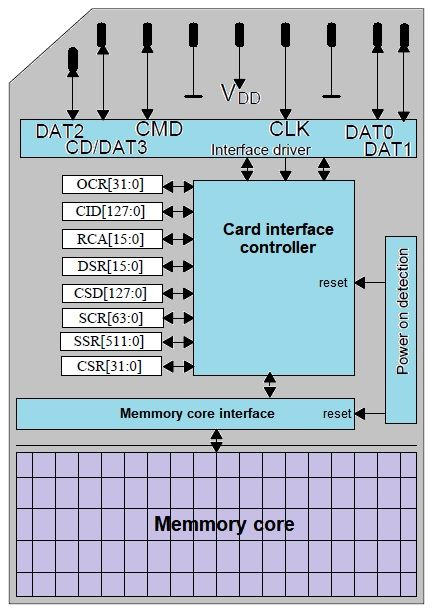 sd card architecture